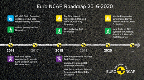 Euro Ncap Euro Ncap Timeline Roadmap 2016 2020